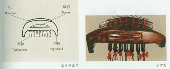 古琴结构示意图